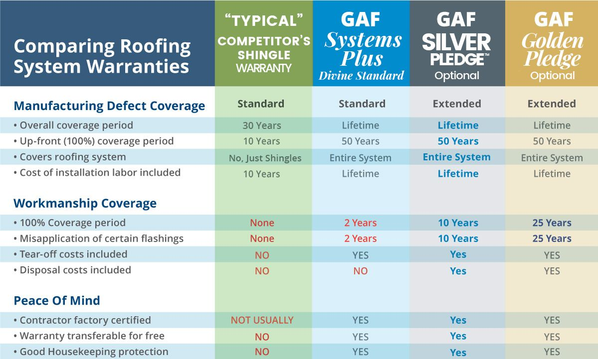 Comparing Roofing System Warranties chart
